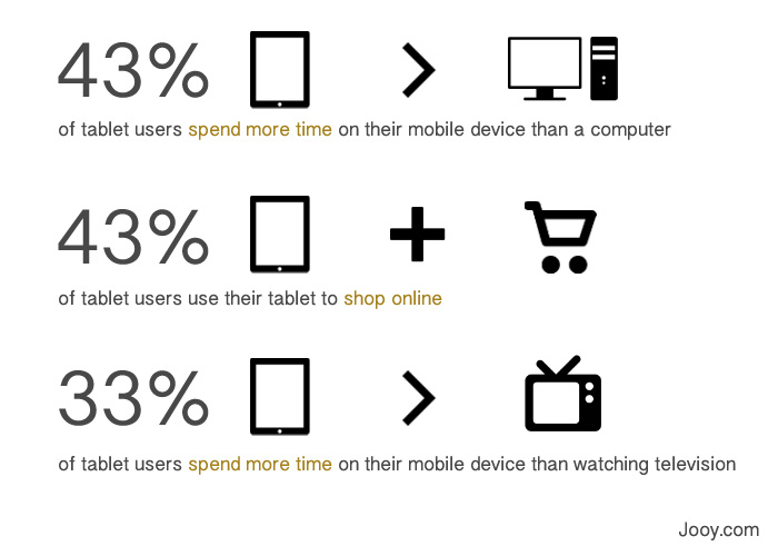 Mobile Tablet Behaviour